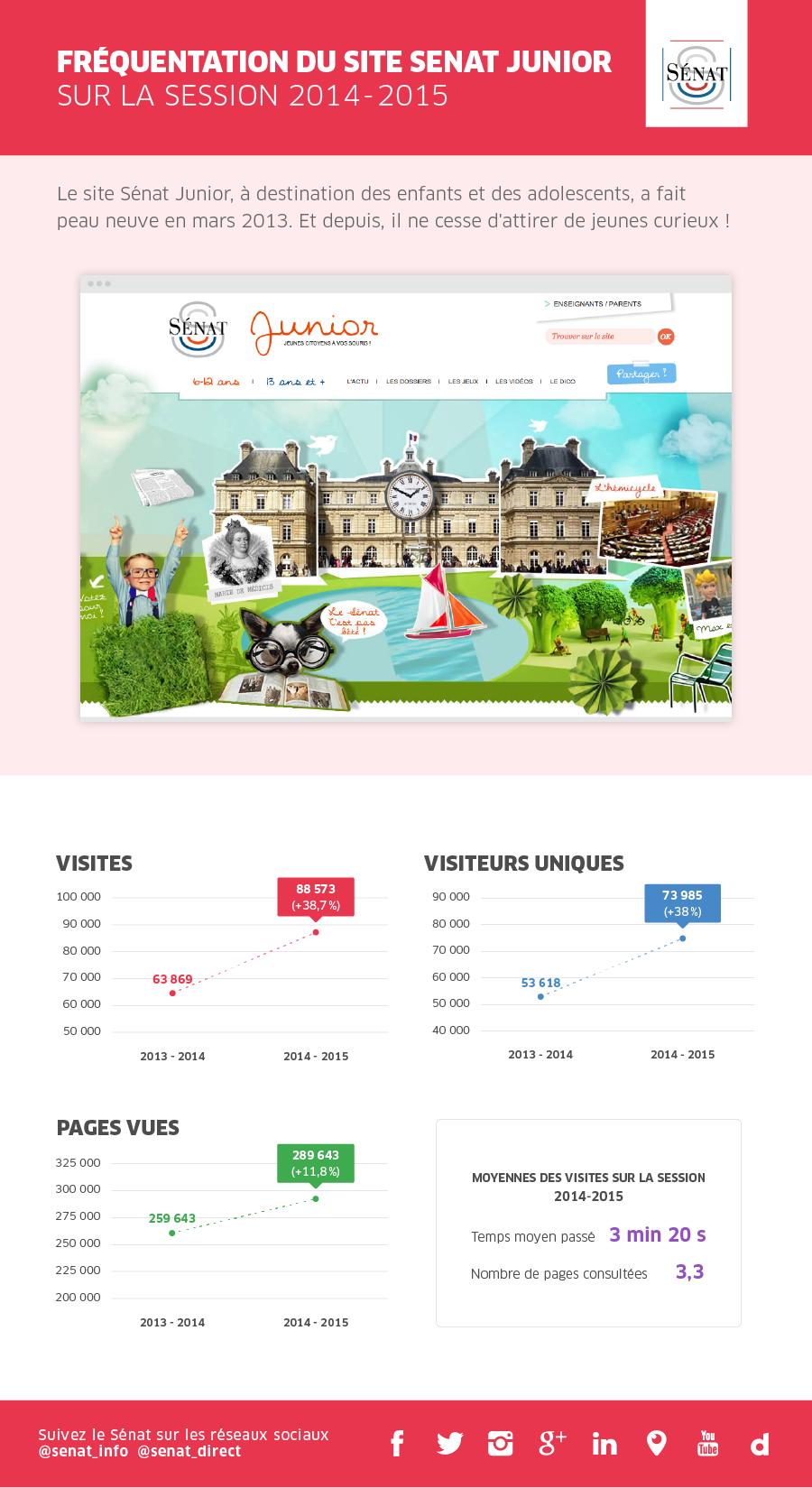 http://junior.senat.fr/fileadmin/medias/images/images-actus/LNS_SENAT_Infos-Stats2014-2015-01__3_.png